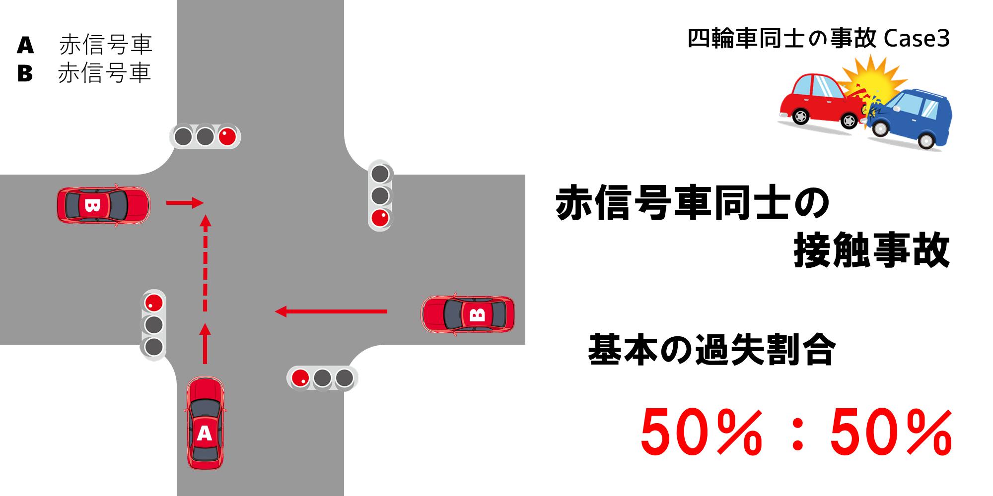 赤信号車の接触事故