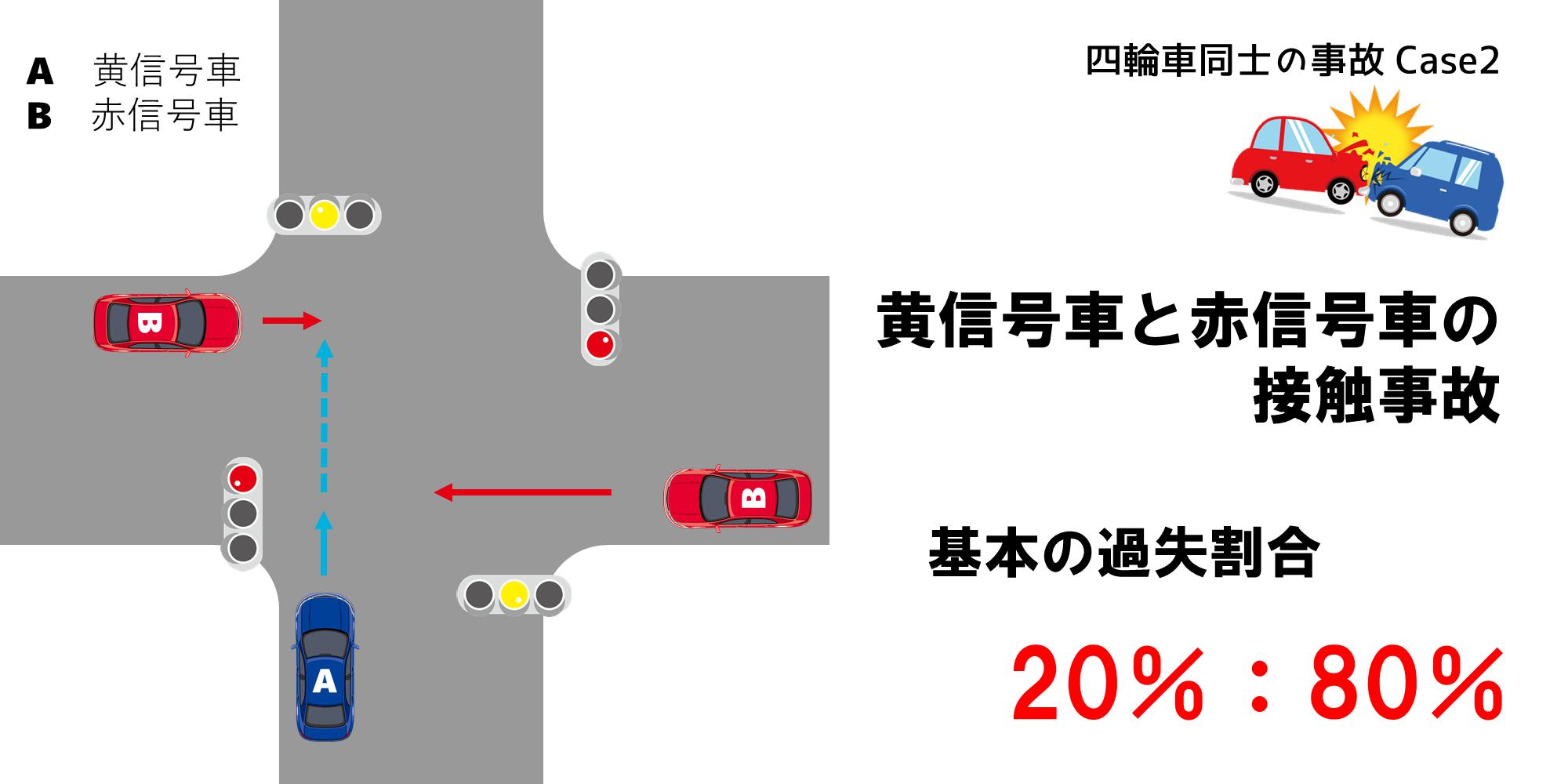 黄信号車と赤信号車の接触事故