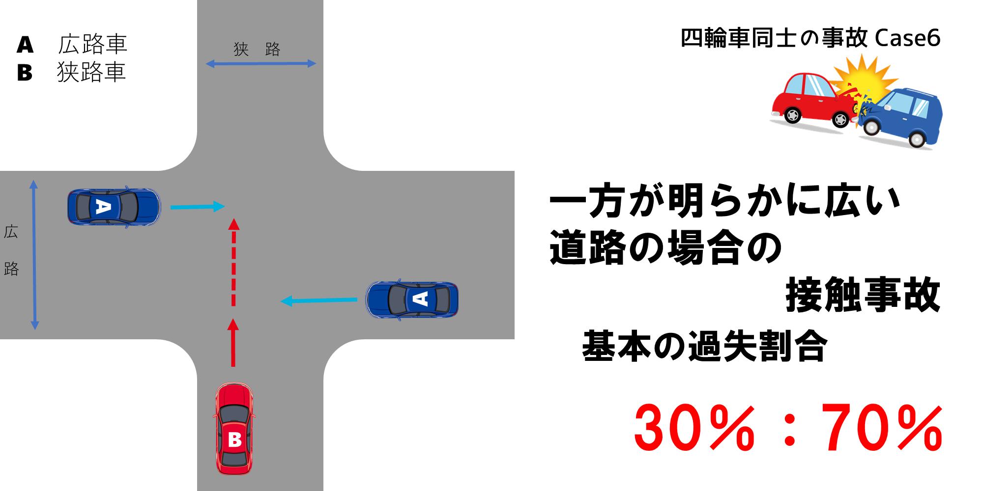 一方が明らかに広い道路の場合の過失割合