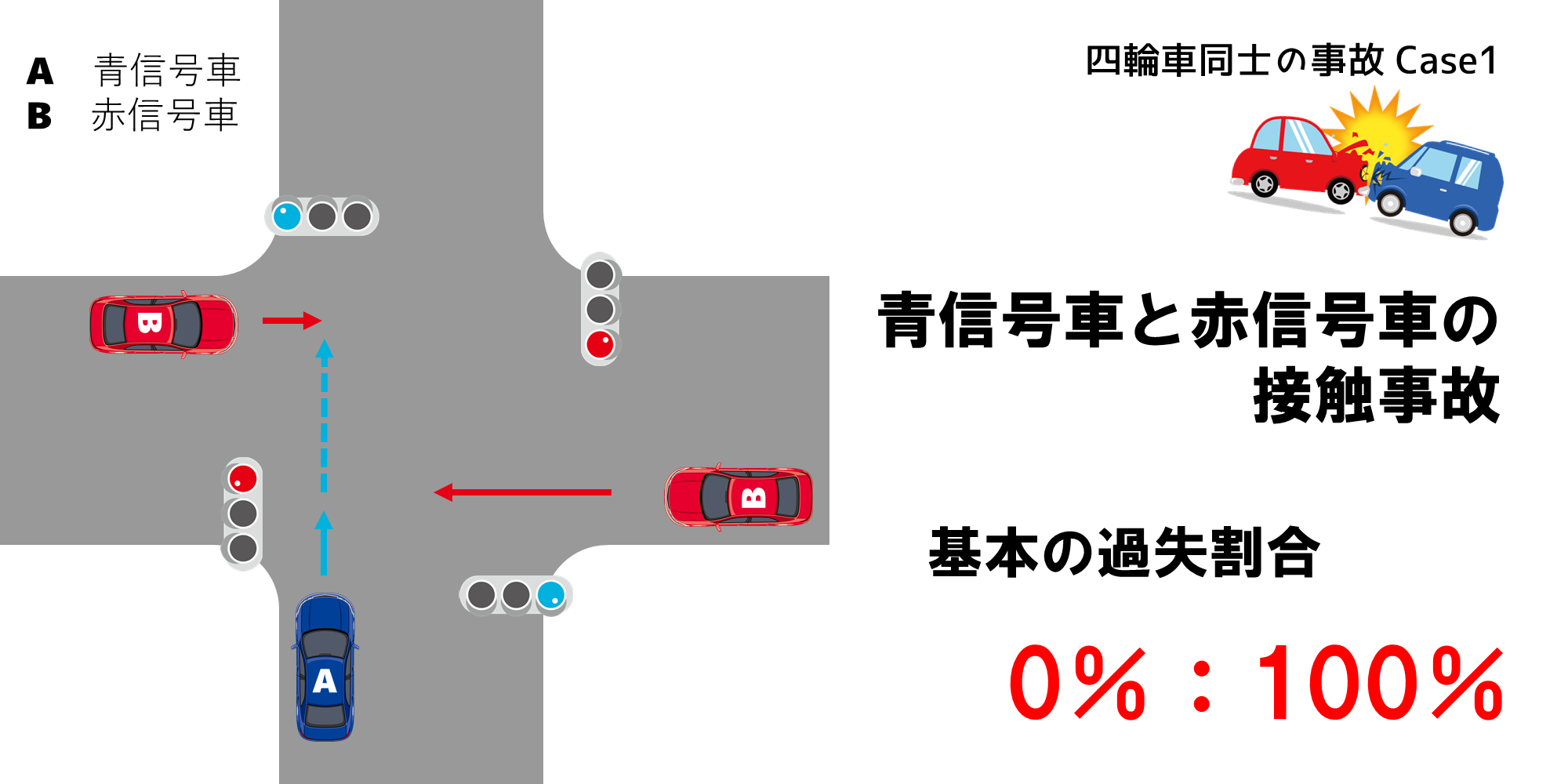 青信号と赤信号の接触事故