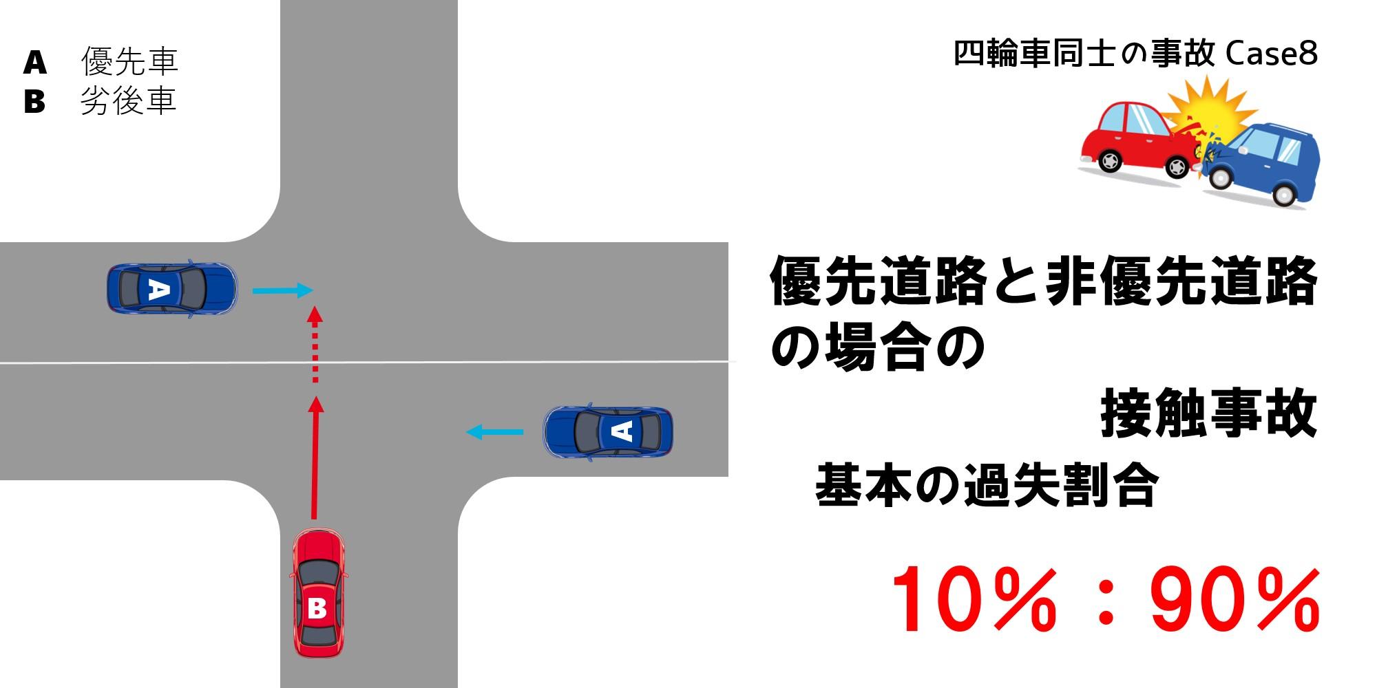 優先車と非優先車の接触事故における過失割合