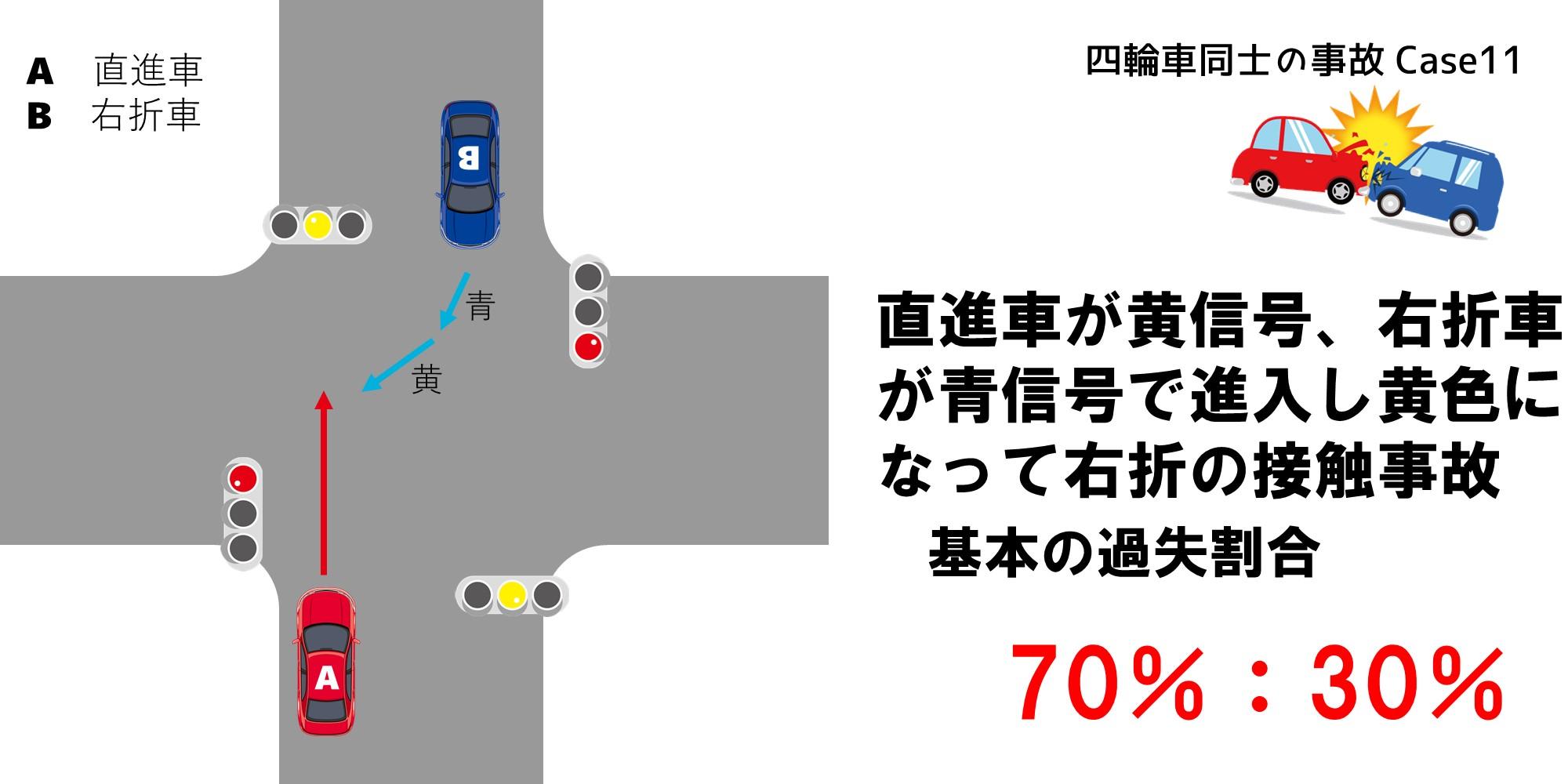 直進車が黄信号、右折車が青信号で進入し黄色になって右折した場合の過失割合