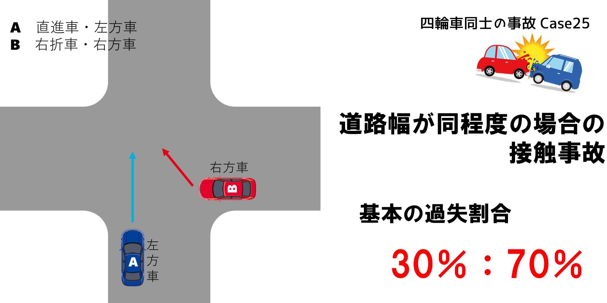 交差点における右折車が右側にいて道路幅が同程度の場合の過失割合