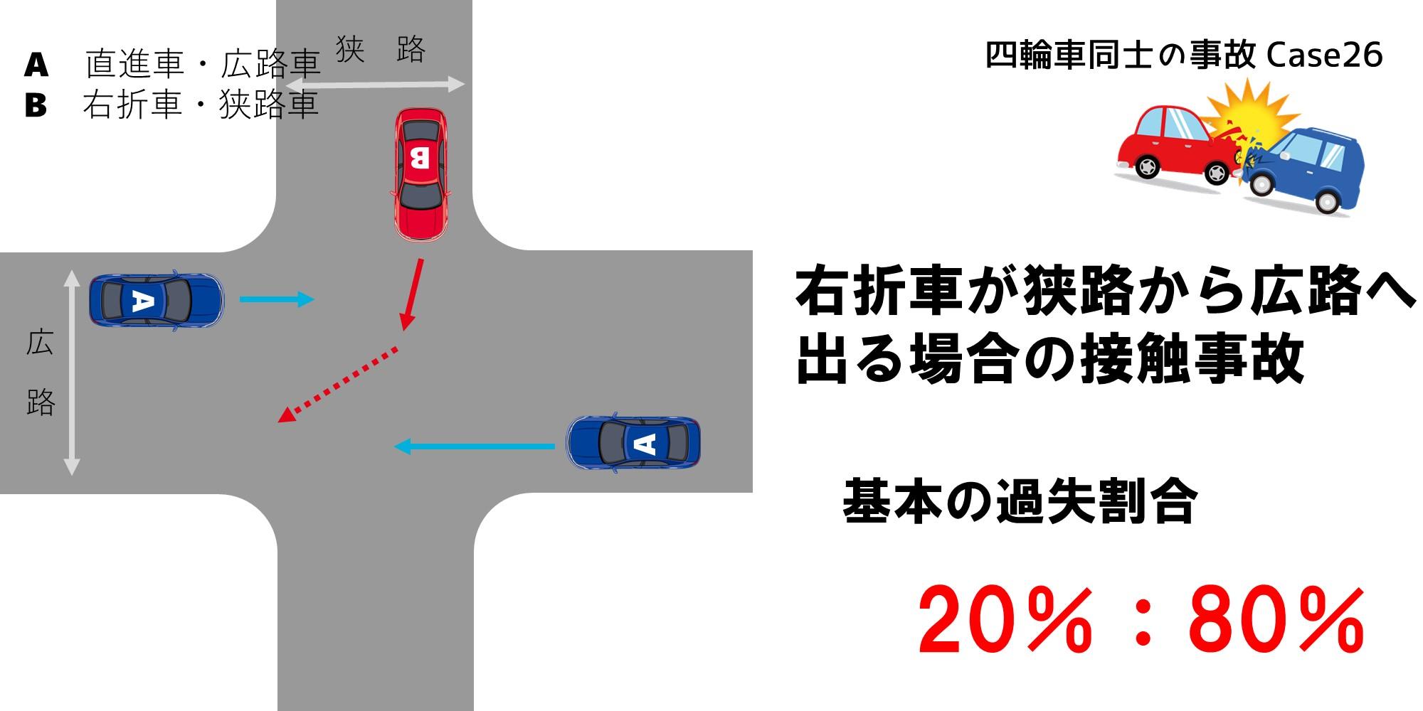 右折車が狭路から広路へ出る場合の過失割合