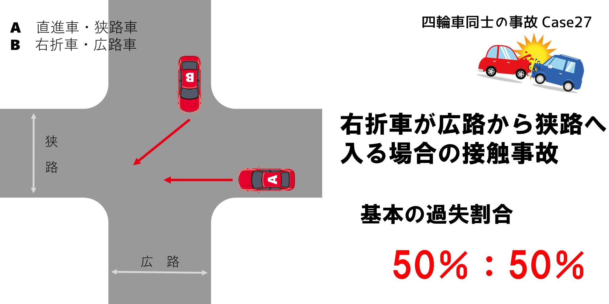 右折車が広路から狭路へ入る場合に起きた接触事故による過失割合