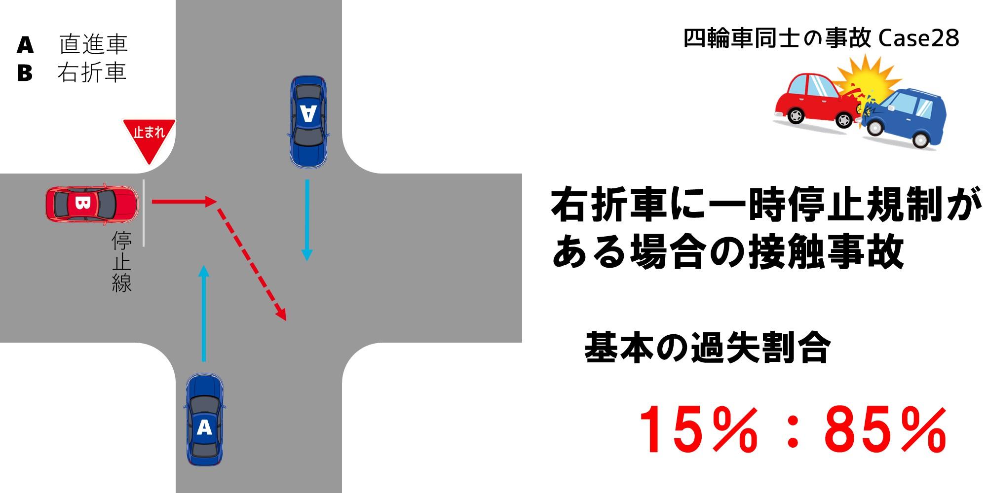 右折車に一時停止規制がある場合の過失割合
