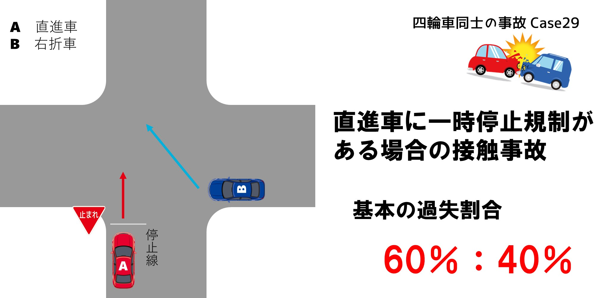 直進車に一時停止規制がある場合の過失割合