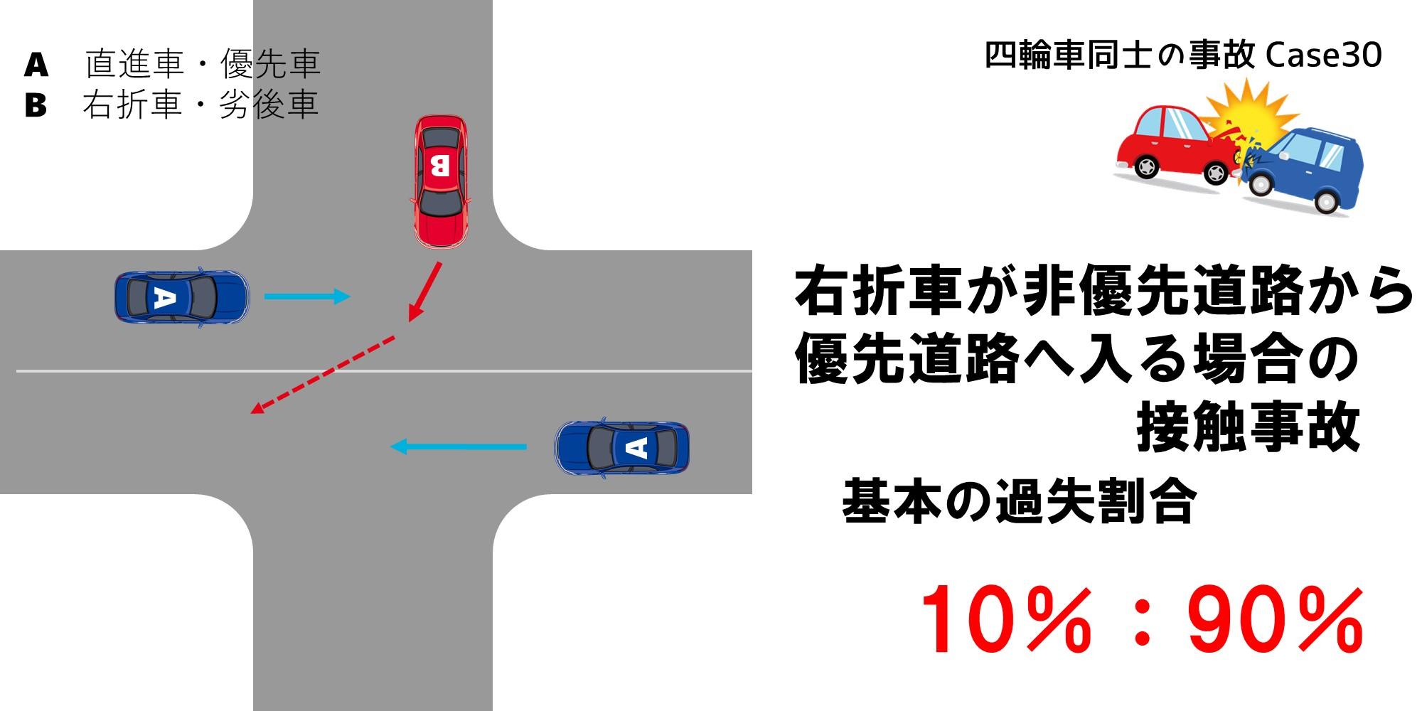 右折車が非優先道路から優先道路へ入る場合の接触事故における過失割合