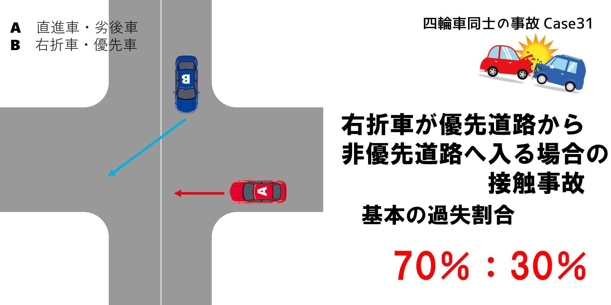 右折車が優先道路から非優先道路へ入る場合の接触事故における過失割合