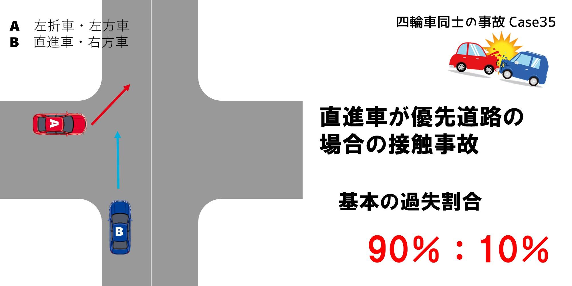 信号機のない交差点で左折車と直進車が接触した交通事故における直進車が優先道路の場合の過失割合