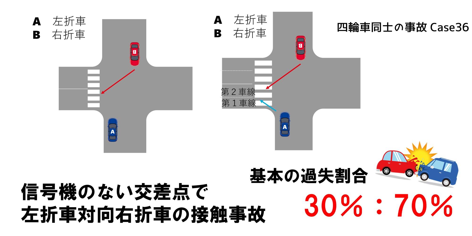 信号機のない交差点で左折車と対向右折車の交通事故における過失割合