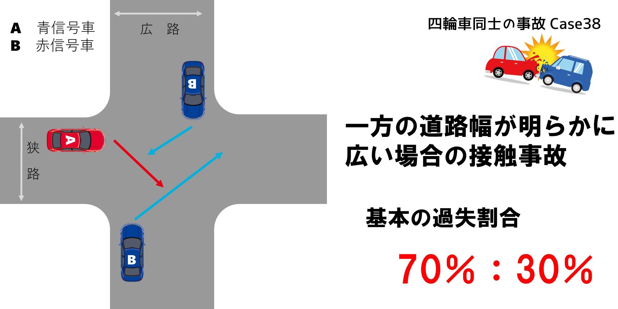 一方の道路幅が明らかに広い場合の過失割合