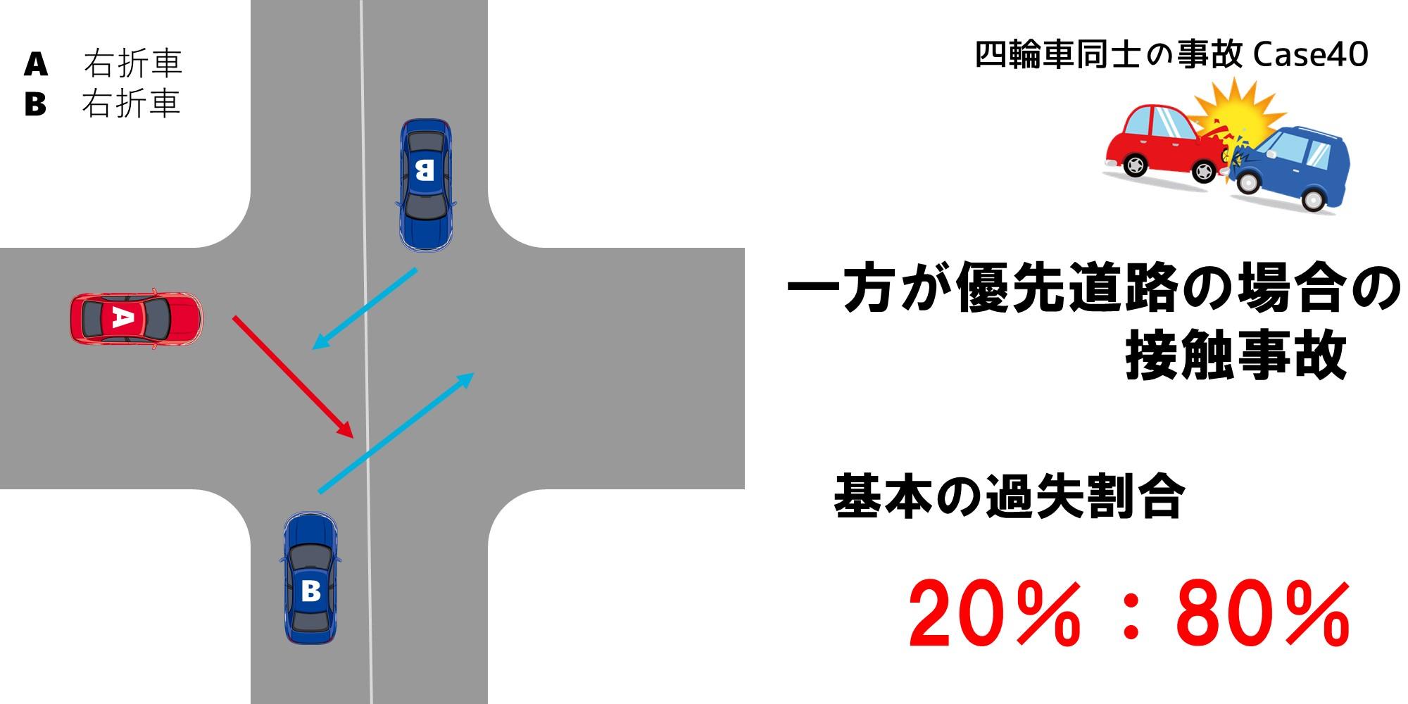 一方が優先道路の場合の過失割合