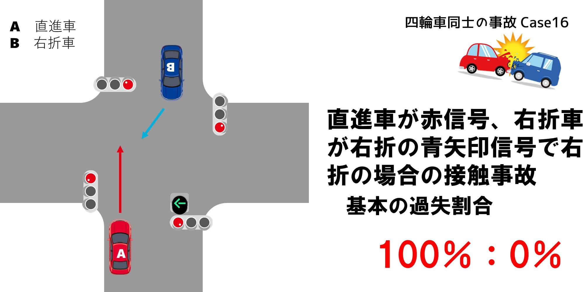 直進車が赤信号、右折車が右折の青矢印信号で右折による接触事故の過失割合