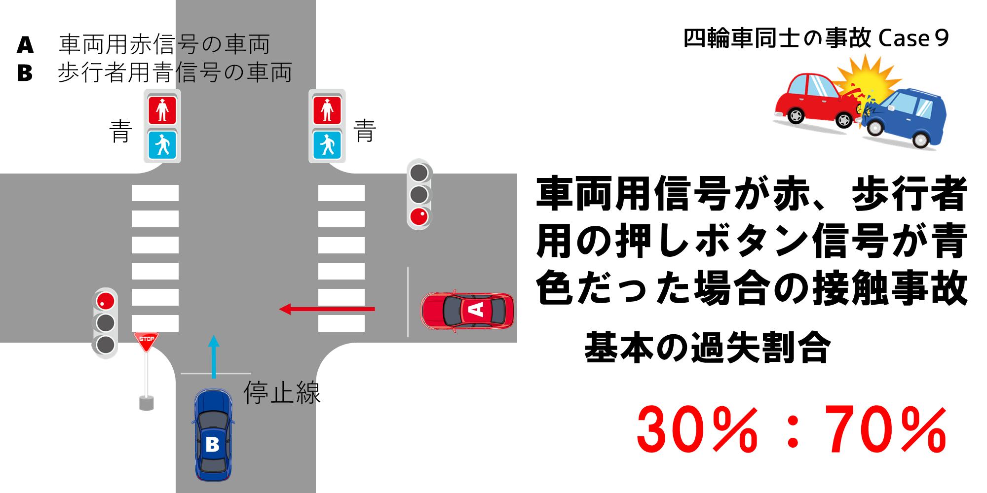 歩行者用信号が青、車両用信号が赤の場合の過失割合1