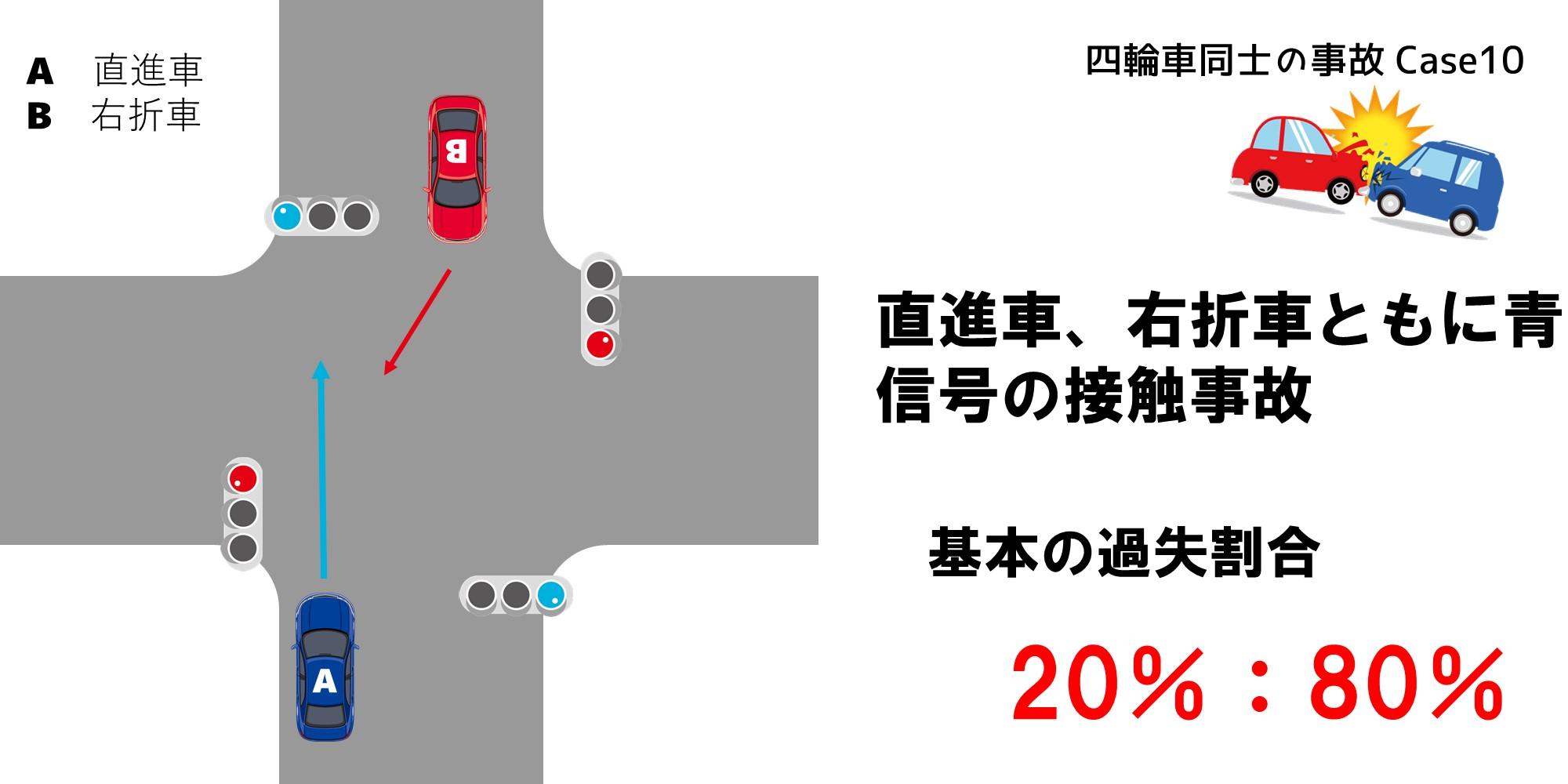 直進車と右折車の信号機がともに青の場合の過失割合