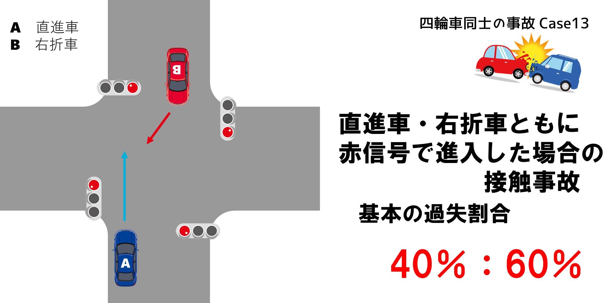 直進車、右折車ともに赤信号の場合の修正要素