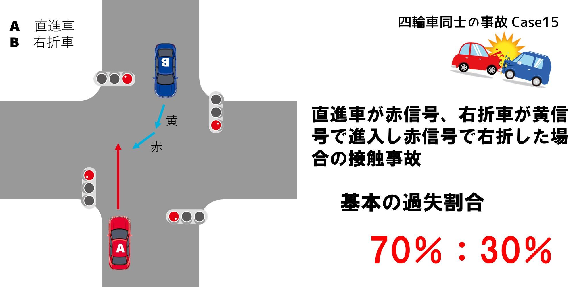 直進車が赤信号、右折車が黄信号で進入し赤信号になって右折した場合の修正要素