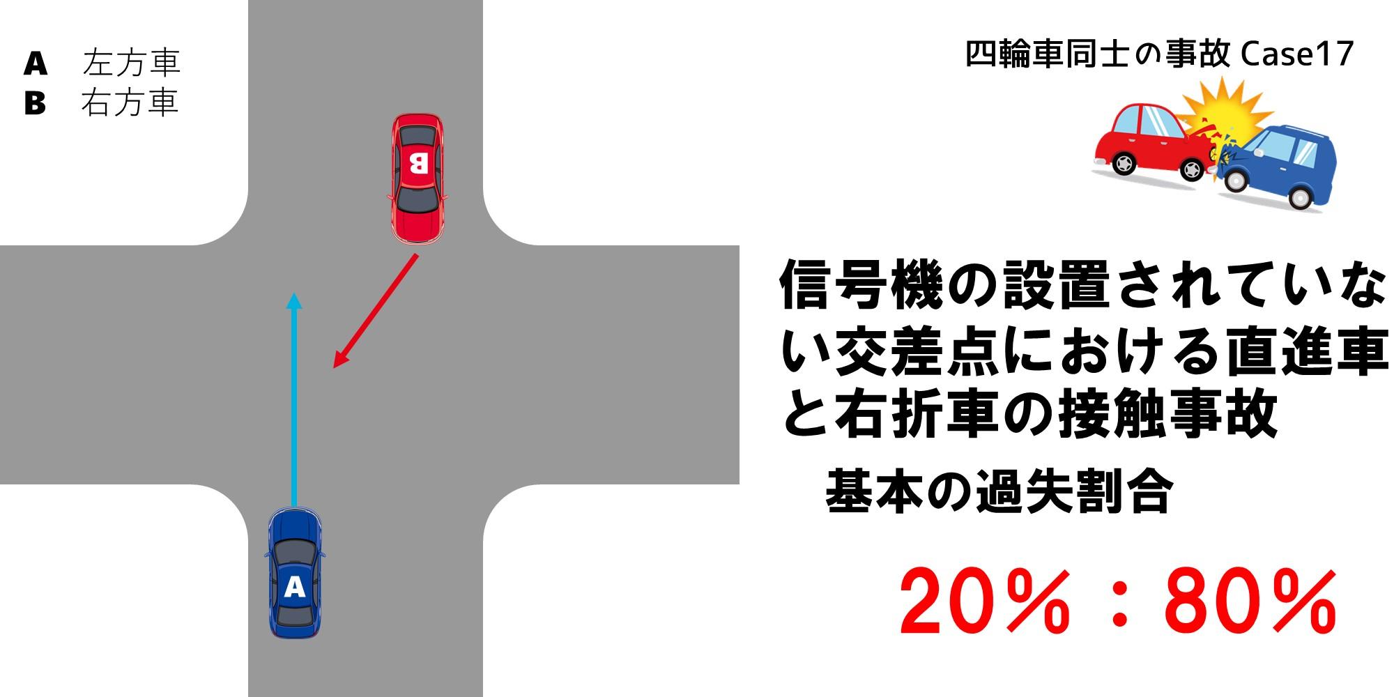 信号機の設置されていない交差点における直進車と右折車の事故での過失割合
