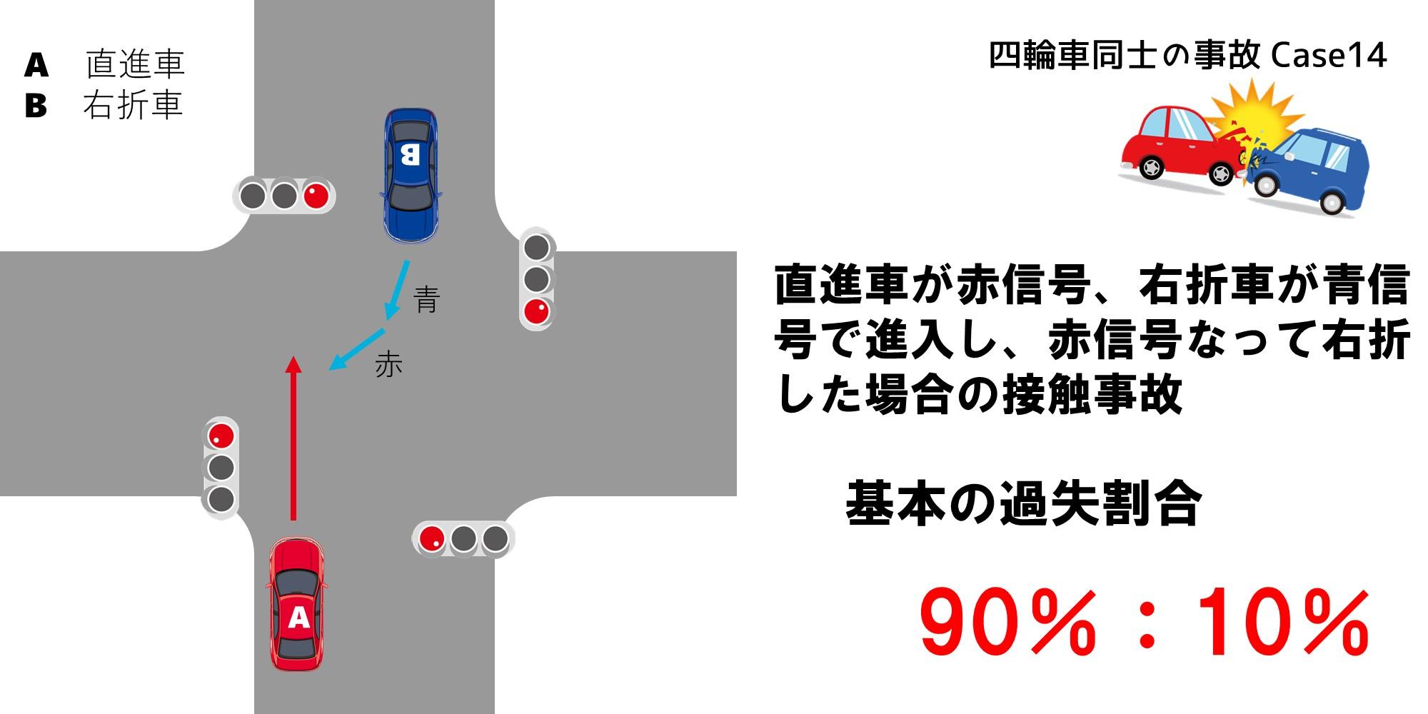 直進車が赤信号、右折車が青信号で進入し赤信号になって右折した場合の過失割合